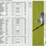 Clasificacion Torneo Open Golf