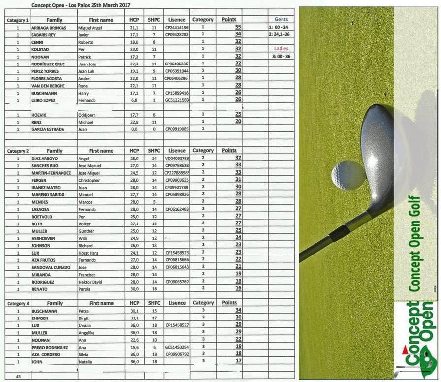 Clasificación Torneo Open Golf